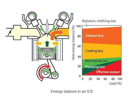 albatrossauto รสมาสด้า energy balance in an ICE